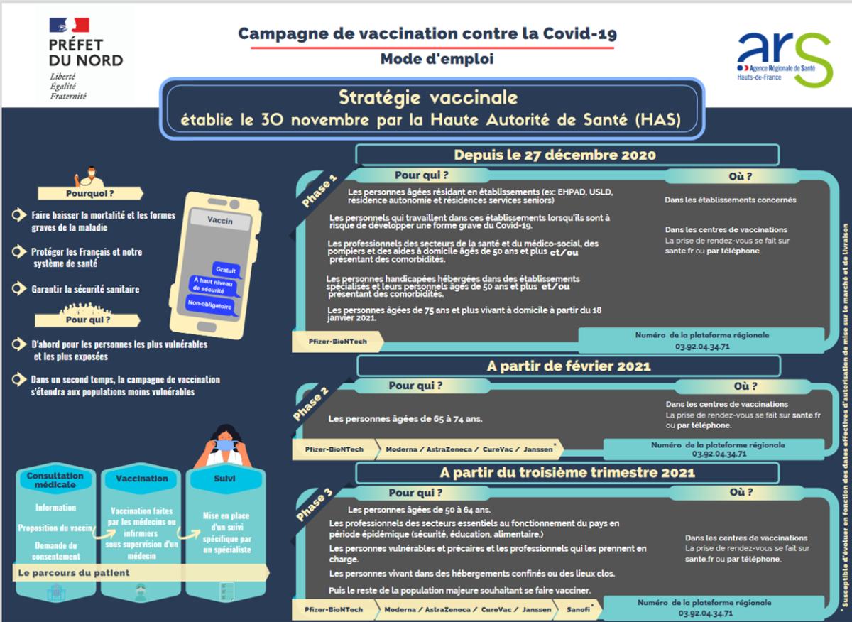 Covid-19 : stratégie de vaccination